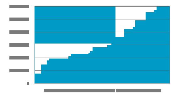 passenger-graph-updated-23-02-2015